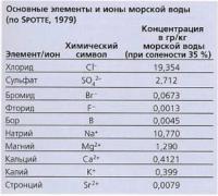 Химический состав морской воды