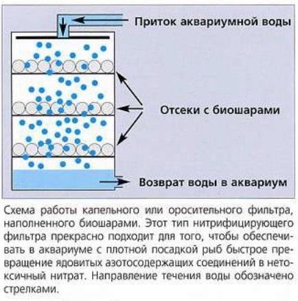 Капельный (или оросительный) фильтр