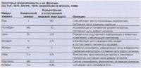 Микроэлементы и их функции