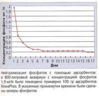 Нейтрализация фосфатов с помощью адсорбентов