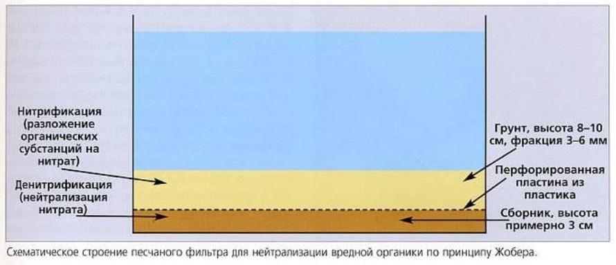 Песчаный фильтр по принципу Жобера