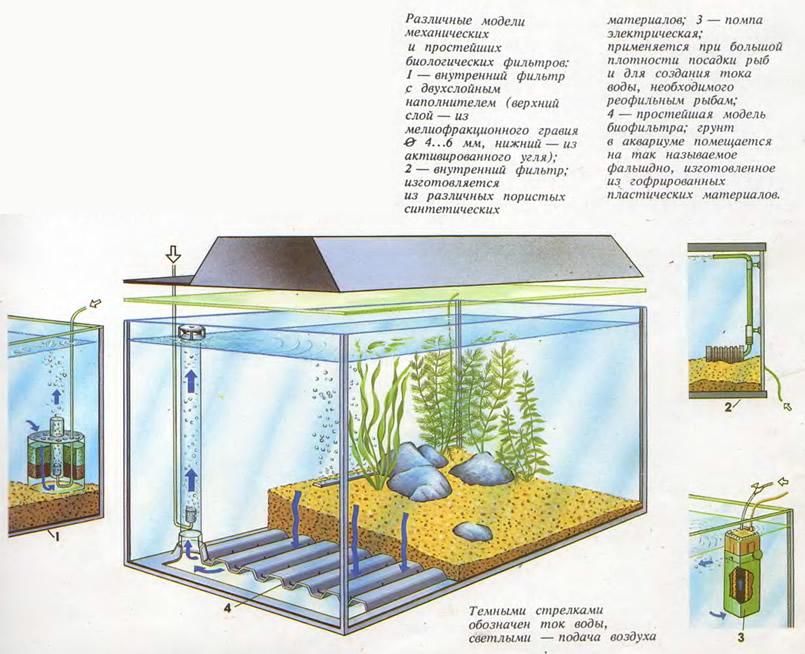 Различные модели механических и простейших биологических фильтров