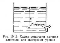 Рис. 10.11. Схема установки датчика давления для измерения уровня