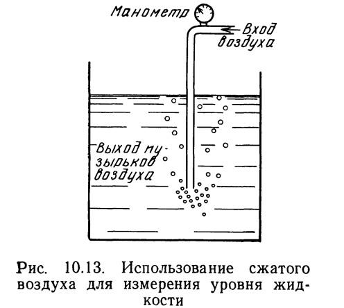 Рис. 10.13. Использование сжатого воздуха для измерения уровня жидкости