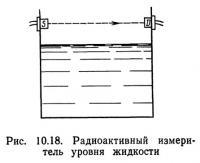 Рис. 10.18. Радиоактивный измеритель уровня жидкости