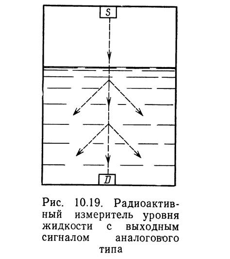 Рис. 10.19. Радиоактивный измеритель уровня жидкости