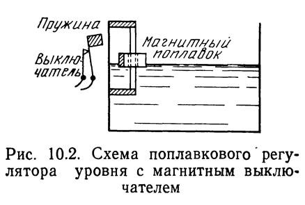 Рис. 10.2. Схема поплавкового регулятора уровня с магнитным выключателем