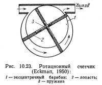 Рис. 10.23. Ротационный счетчик