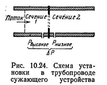 Рис. 10.24. Схема установки в трубопроводе сужающего устройства