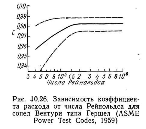 Рис. 10.26. Зависимость коэффициента расхода от числа Рейнольдса