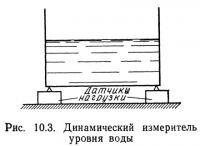 Рис. 10.3. Динамический измеритель уровня воды