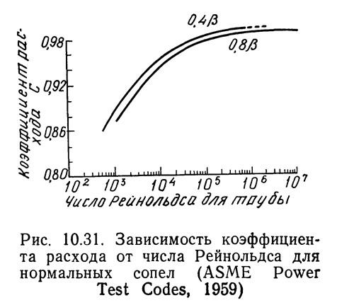 Рис. 10.31. Зависимость коэффициента расхода от числа Рейнольдса для нормальных сопел