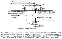 Рис. 10.32. Отбор давления от нормальной концентрической диафрагмы