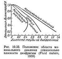 Рис. 10.33. Положение области минимального давления относительно плоскости диафрагмы