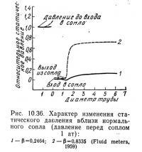 Рис. 10.36. Характер изменения статического давления вблизи нормального сопла