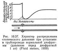 Рис. 10.37. Характер распределения статического давления