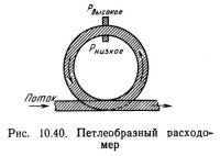 Рис. 10.40. Петлеобразный расходомер