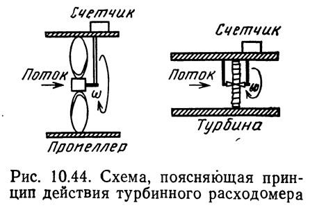 Рис. 10.44. Схема, поясняющая принцип действия турбинного расходомера