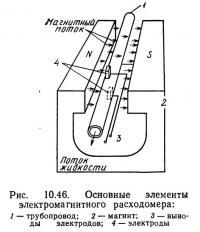Рис. 10.46. Основные элементы электромагнитного расходомера