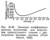 Рис. 10.49. Значения коэффициента расхода