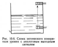 Рис. 10.6. Схема оптического измерителя уровня с аналоговым выходным сигналом