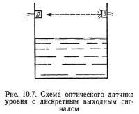 Рис. 10.7. Схема оптического датчика уровня с дискретным выходным сигналом
