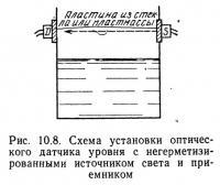 Рис. 10.8. Схема установки оптического датчика уровня