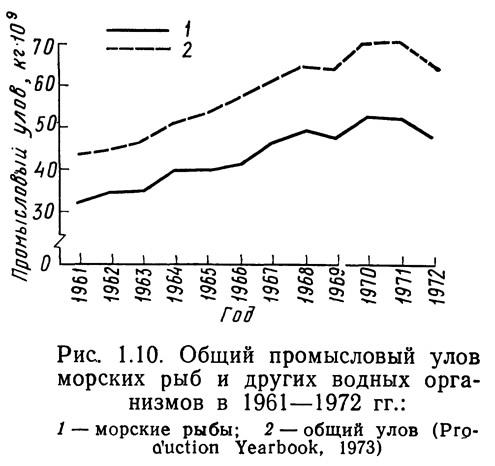 Рис. 1.10. Общий промысловый улов морских рыб и других организмов в 1961—1972 гг.