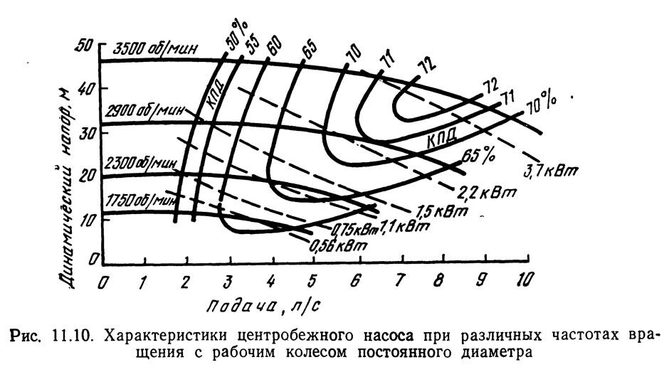 Рис. 11.10. Характеристики центробежного насоса при различных частотах вращения