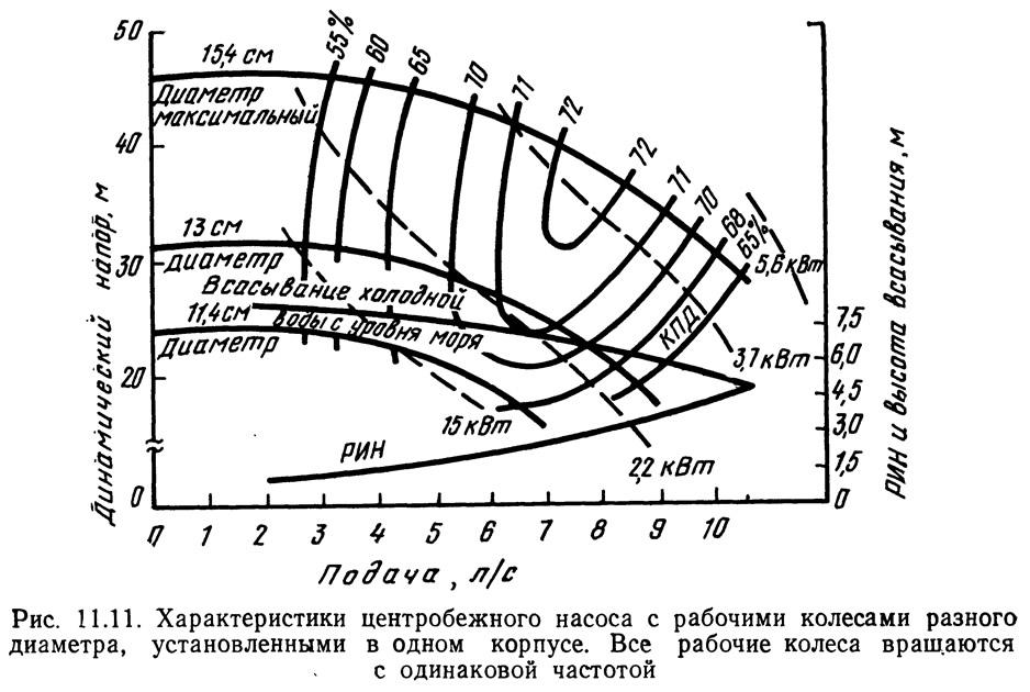 Рис. 11.11. Характеристики центробежного насоса с рабочими колесами разного диаметра