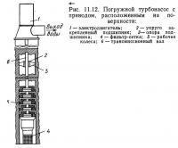 Рис. 11.12. Погружной турбонасос с приводом, расположенным на поверхности