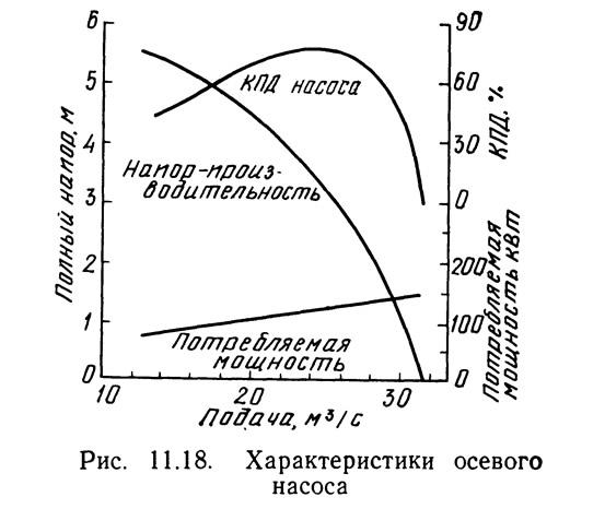 Рис. 11.18. Характеристики осевого насоса