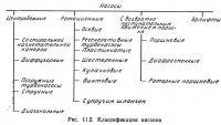 Рис. 11.2. Классификация насосов