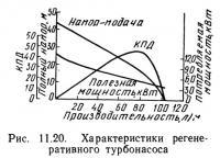 Рис. 11.20. Характеристики регенеративного турбонасоса