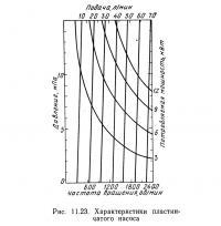 Рис. 11.23. Характеристики пластинчатого насоса
