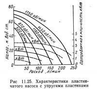 Рис 11.25. Характеристики пластинчатого насоса с упругими пластинами