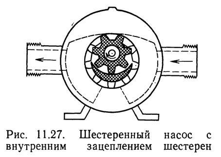 Рис. 11.27. Шестеренный насос с внутренним зацеплением шестерен