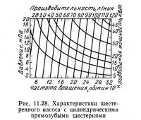 Рис. 11.28. Характеристики шестеренного насоса с цилиндрическими прямозубыми шестернями