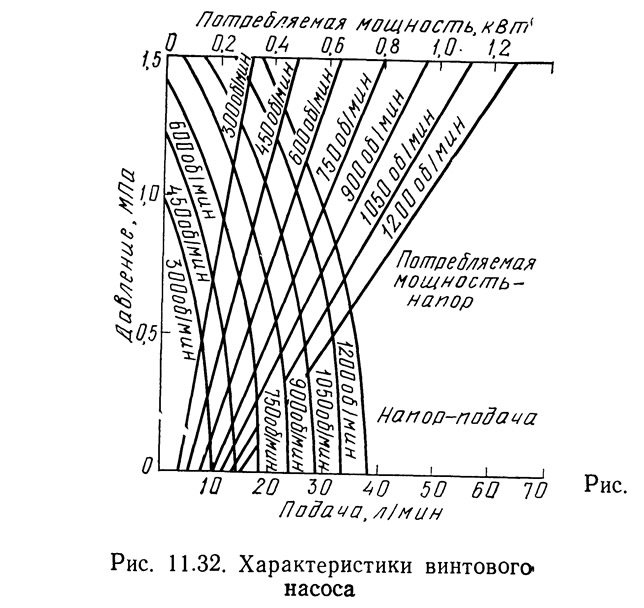 Рис. 11.32. Характеристики винтового насоса