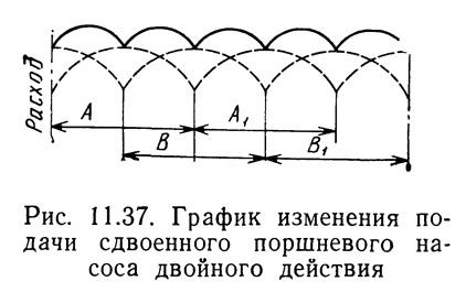 Рис. 11.37. График изменения подачи сдвоенного поршневого насоса двойного действия