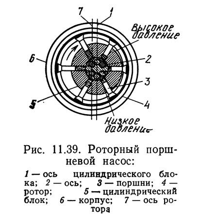 Рис. 11.39. Роторный поршневой насос