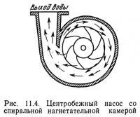 Рис. 11.4. Центробежный насос со спиральной нагнетательной камерой