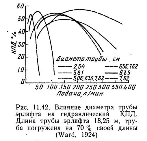 Рис. 11.42. Влияние диаметра трубы эрлифта на гидравлический КПД