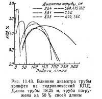 Рис. 11.43. Влияние диаметра трубы эрлифта на гидравлический КПД