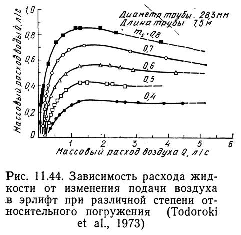Рис. 11.44. Зависимость расхода жидкости от изменения подачи воздуха