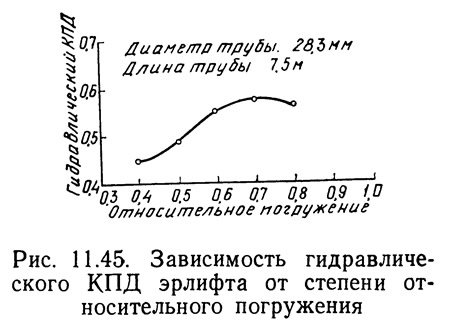 Рис. 11.45. Зависимость гидравлического КПД эрлифта