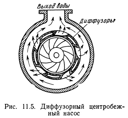 Рис. 11.5. Диффузорный центробежный насос