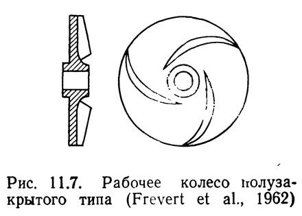 Рис. 11.7. Рабочее колесо полузакрытого типа