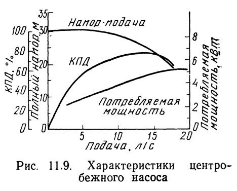 Рис. 11.9. Характеристики центробежного насоса