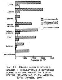 Рис. 1.2. Общая площадь потенциальных и используемых пахотных земель